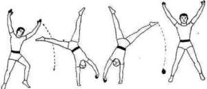 Acrobatics (wheel)